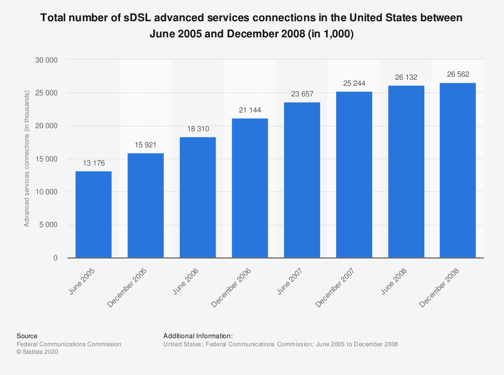 Statistic: Total number of sDSL advanced services connections in the United States between June 2005 and December 2008 (in 1,000) | Statista