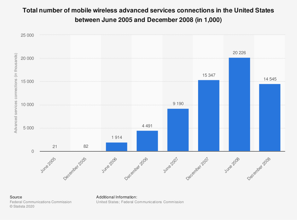 Statistic: Total number of mobile wireless advanced services connections in the United States between June 2005 and December 2008 (in 1,000)   Statista