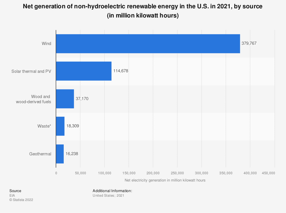 Statistic: Net generation of non-hydroelectric renewable energy in the U.S. in 2019, by source (in million kilowatt hours)* | Statista