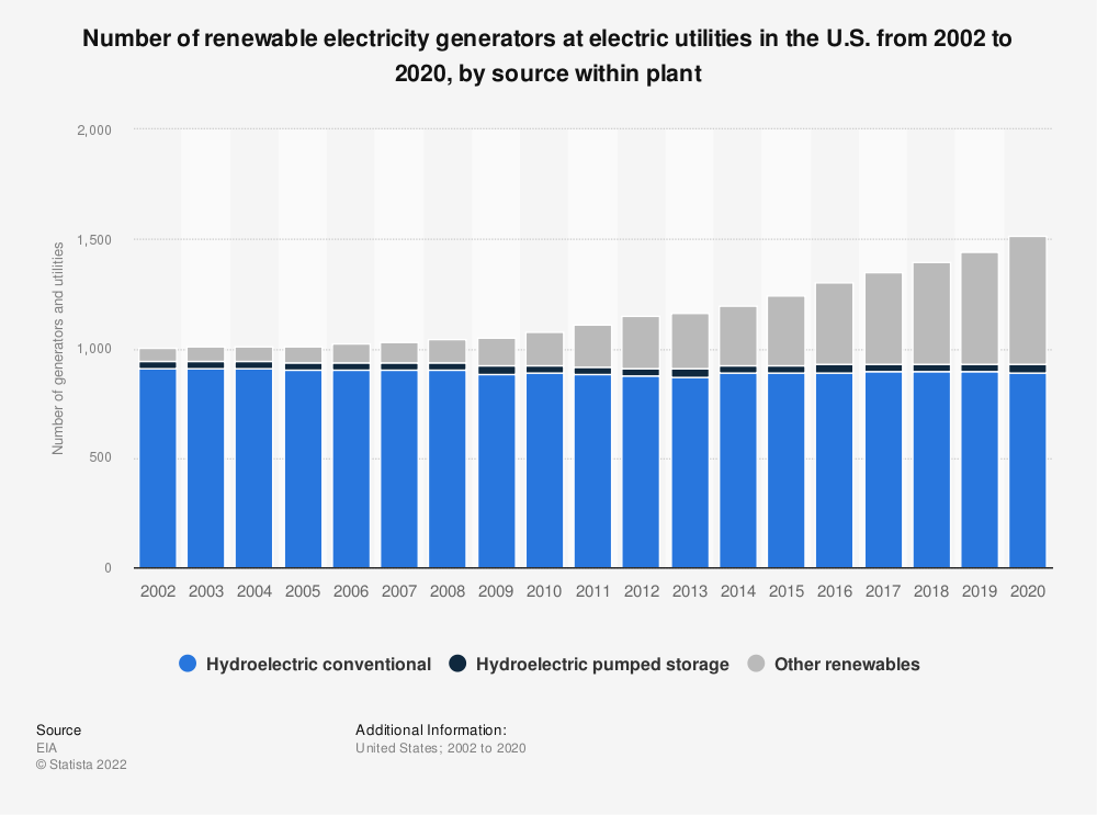 Statistic: Number of renewable electricity generators at electric utilities in the U.S. from 2002 to 2018, by source within plant | Statista