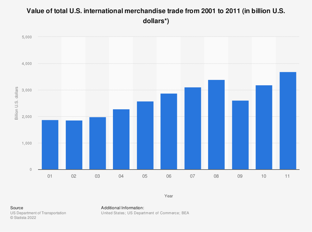 Statistic: Value of total U.S. international merchandise trade from 2001 to 2011 (in billion U.S. dollars*)  | Statista