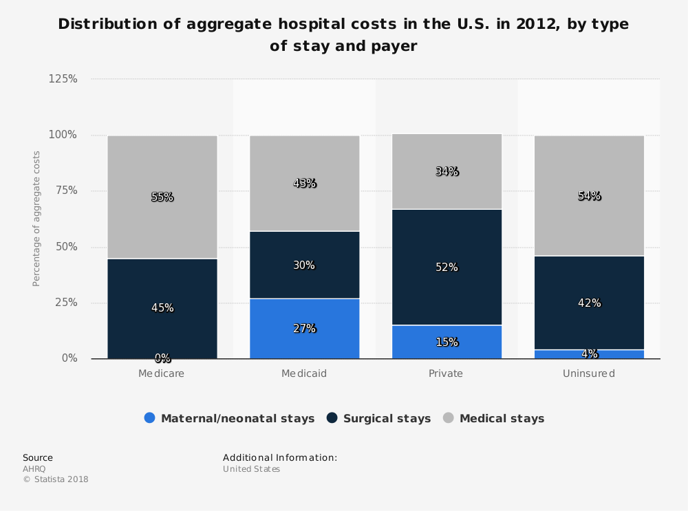 Statistic: Distribution of aggregate hospital costs in the U.S. in 2012, by type of stay and payer | Statista