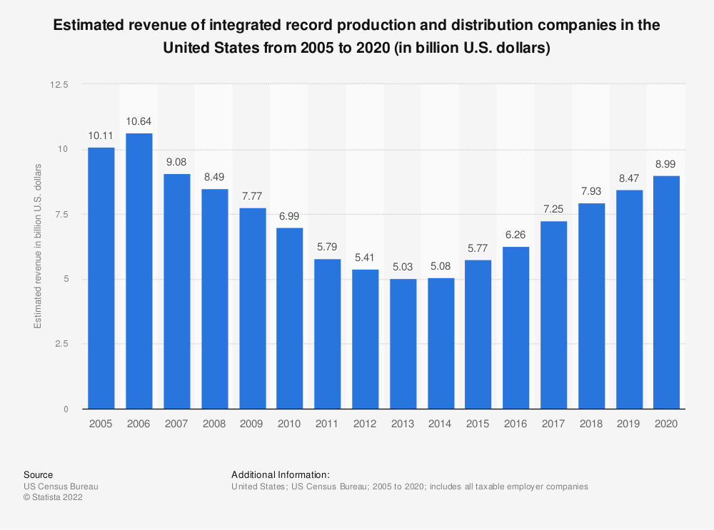Statistic: Estimated revenue of integrated record production and distribution companies in the United States from 2005 to 2018 (in billion U.S. dollars) | Statista