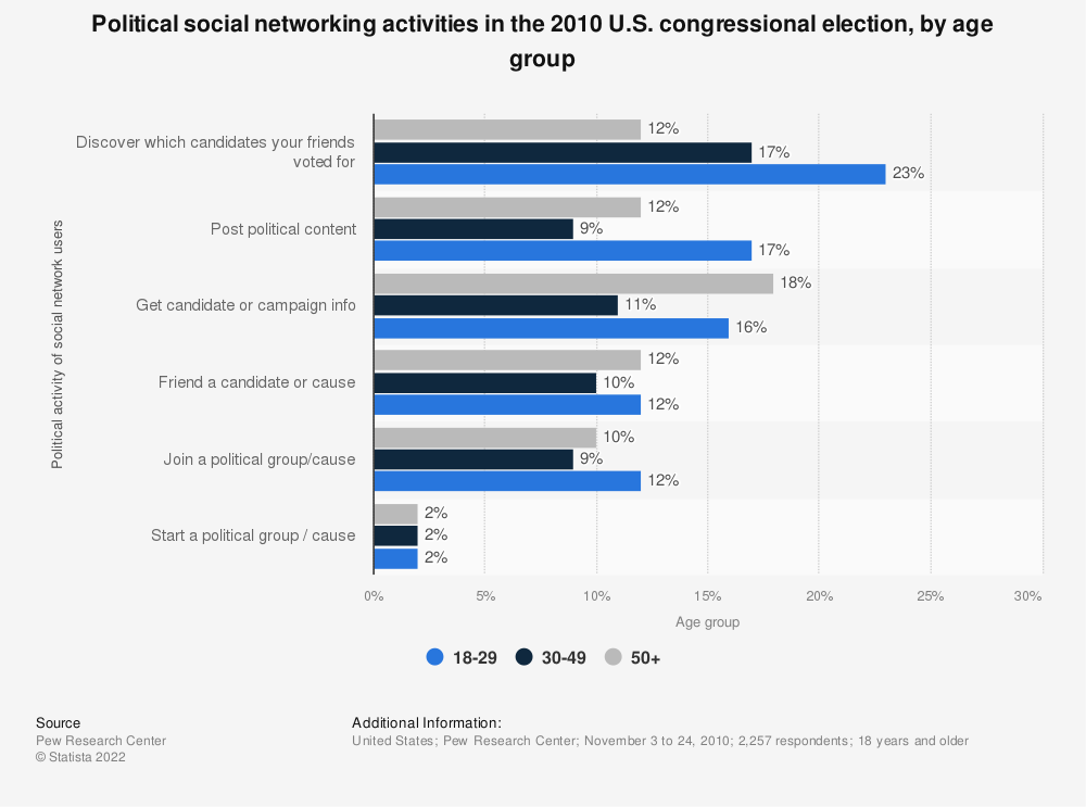 Statistic: Political social networking activities in the 2010 U.S. congressional election, by age group | Statista