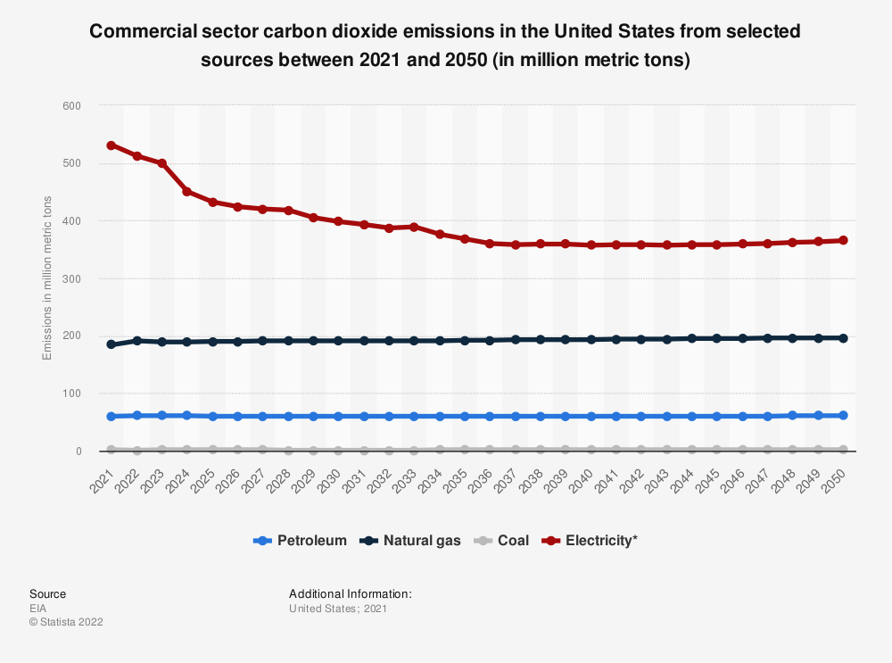 Statistic: U.S. commercial sector carbon dioxide emissions from selected sources between 2019 and 2050 (in million metric tons) | Statista