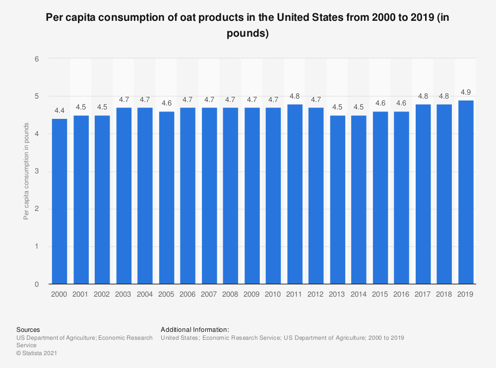 Statistic: Per capita consumption of oat products in the United States from 2000 to 2018 (in pounds) | Statista