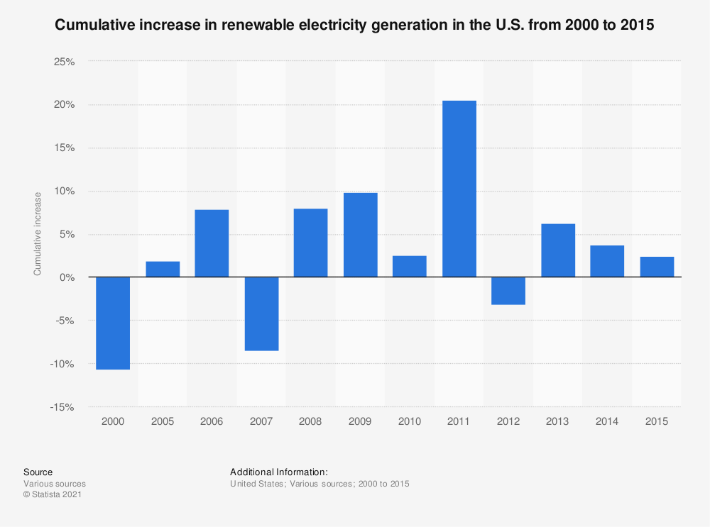 Statistic: Cumulative increase in renewable electricity generation in the U.S. from 2000 to 2015   Statista