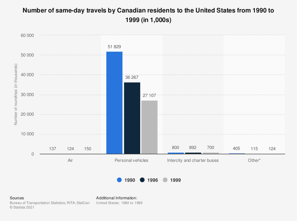 Statistic: Number of same-day travels by Canadian residents to the United States from 1990 to 1999 (in 1,000s) | Statista