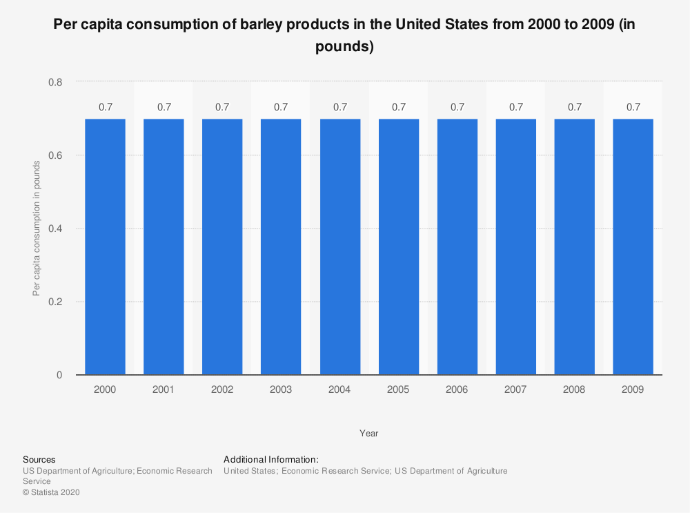 Statistic: Per capita consumption of barley products in the United States from 2000 to 2009 (in pounds) | Statista