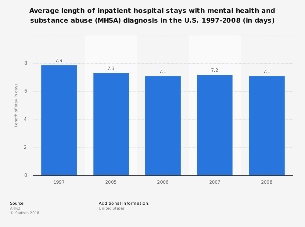 Statistic: Average length of inpatient hospital stays with mental health and substance abuse (MHSA) diagnosis in the U.S. 1997-2008 (in days) | Statista