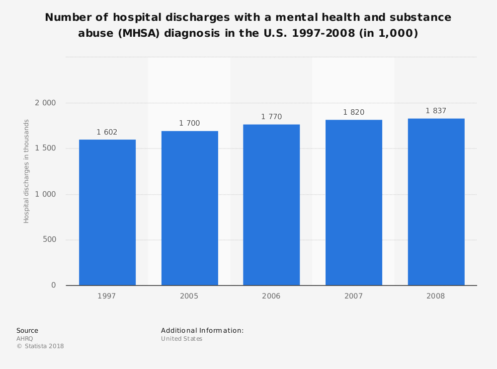 Statistic: Number of hospital discharges with a mental health and substance abuse (MHSA) diagnosis in the U.S. 1997-2008 (in 1,000) | Statista