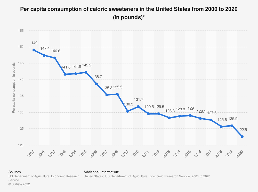 Statistic: Per capita consumption of caloric sweeteners in the United States from 2000 to 2017 (in pounds)* | Statista