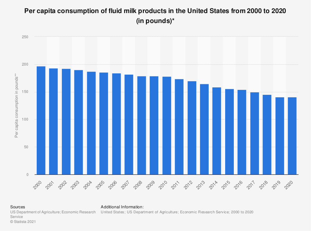 Statistic: Per capita consumption of fluid milk products in the United States from 2000 to 2019 (in pounds)* | Statista