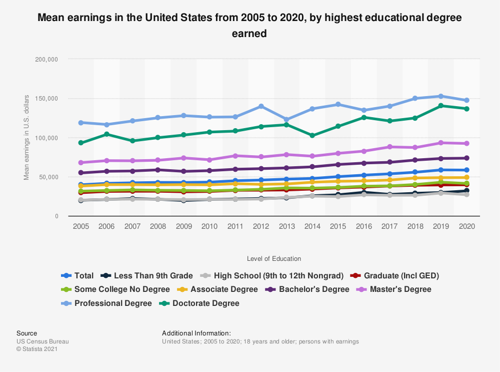 Statistic: Mean earnings in the United States from 2005 to 2017, by highest educational degree earned  | Statista
