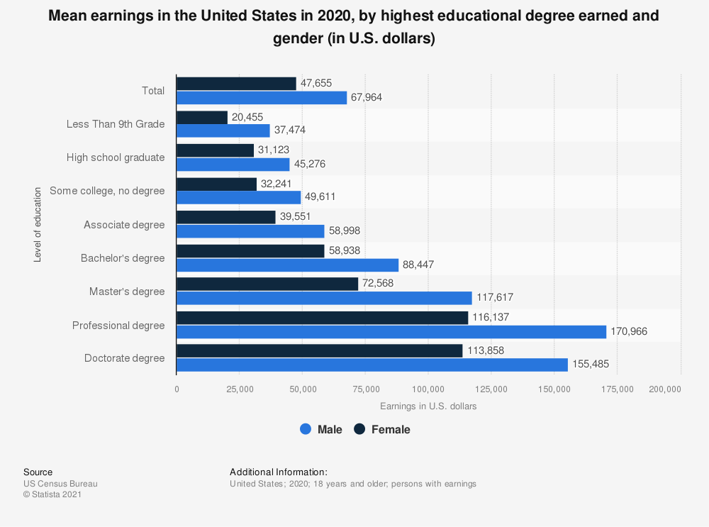 Statistic: Mean earnings in the United States in 2019, by highest educational degree earned and gender (in U.S. dollars) | Statista