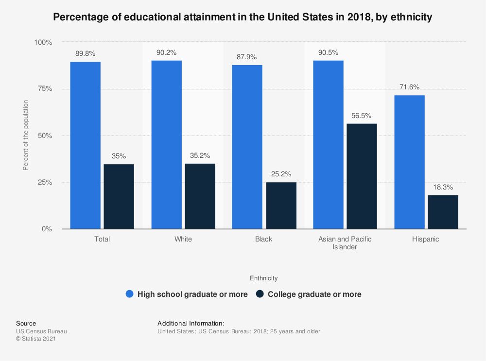 Statistic: Percentage of educational attainment in the United States in 2018, by ethnicity  | Statista