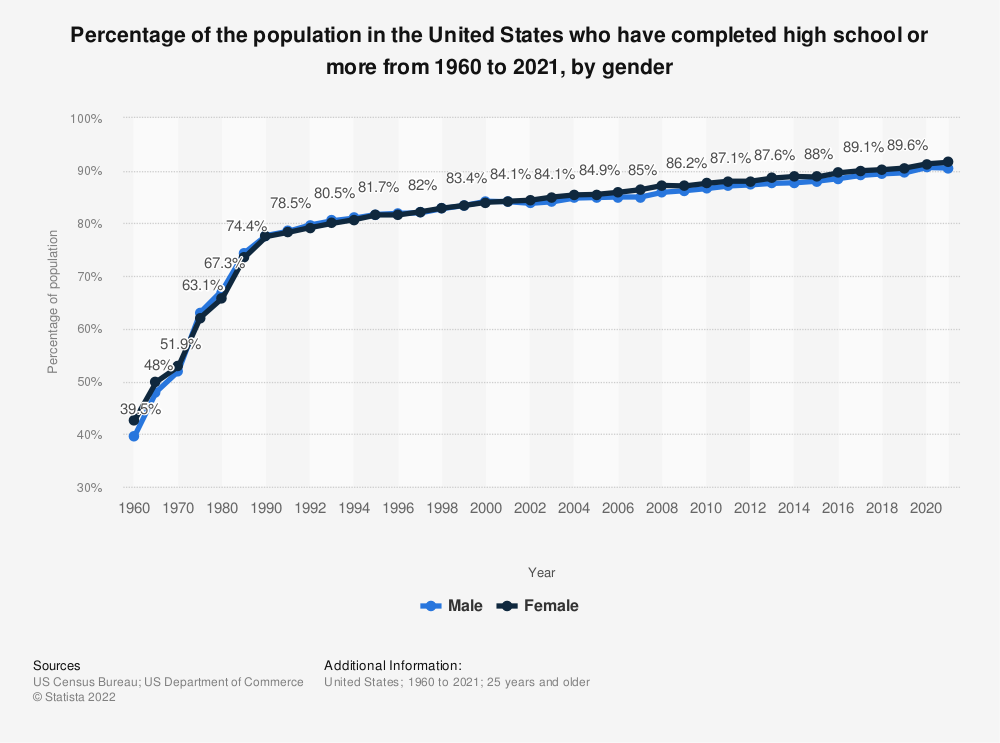 Statistic: Percentage of the population in the United States who have completed high school or more from 1960 to 2018, by gender | Statista