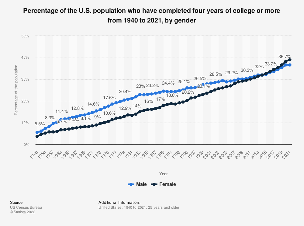 Statistic: Percentage of the U.S. population who have completed four years of college or more from 1940 to 2019, by gender | Statista