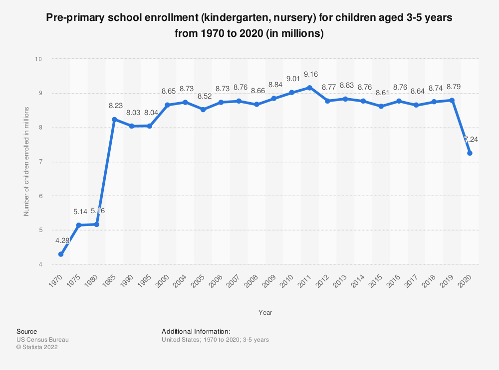 Statistic: Pre-primary school enrollment (kindergarten, nursery) for children aged 3-5 years from 1970 to 2018 (in millions) | Statista