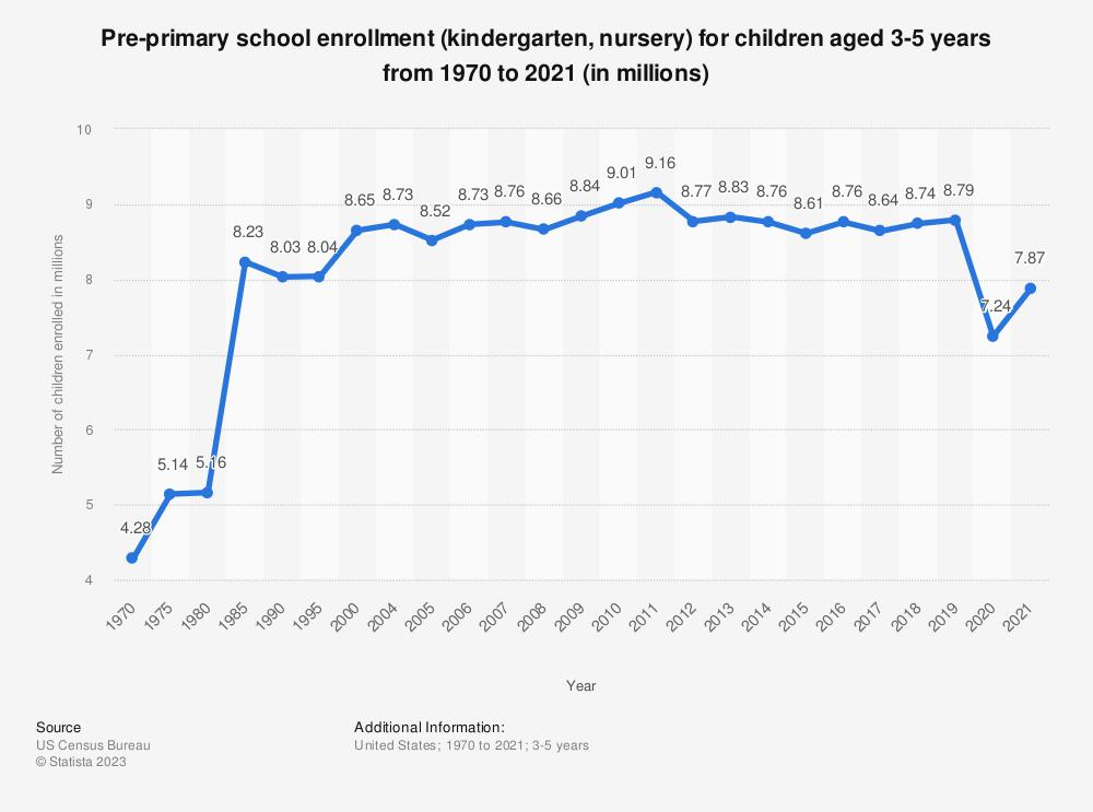 Pre-primary school enrollment 1970-2016   Statistic