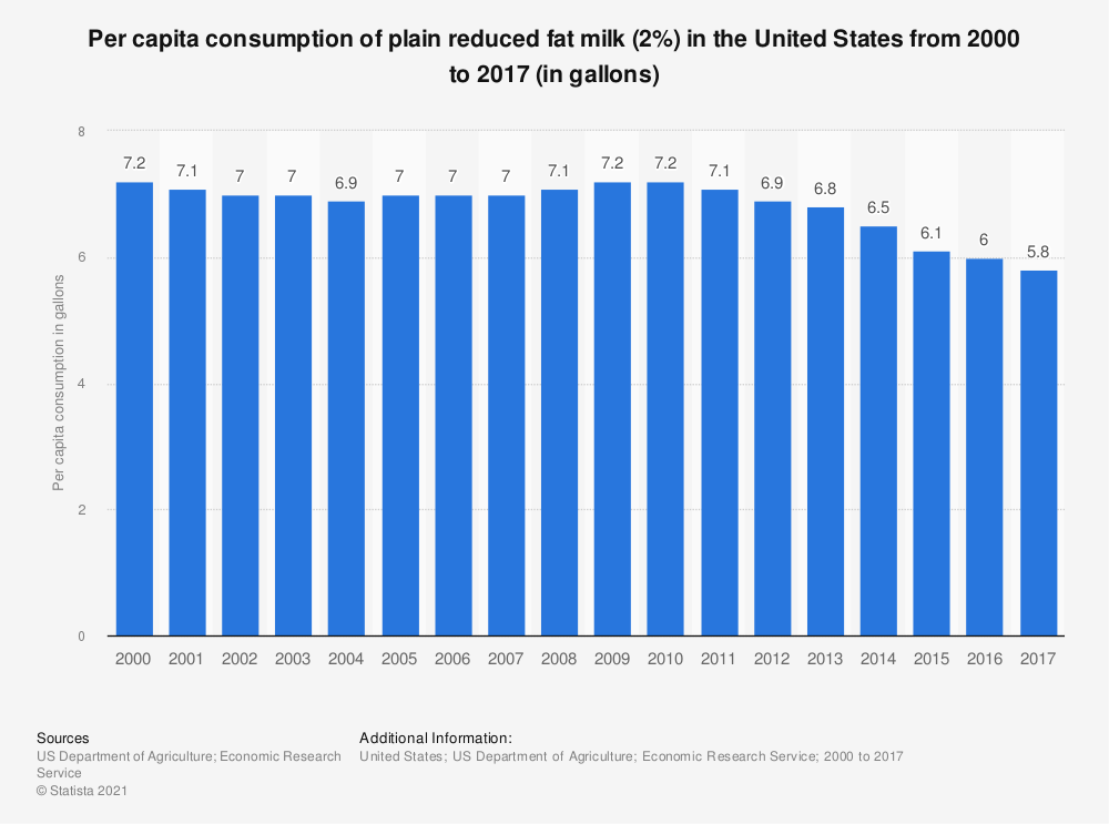 Statistic: Per capita consumption of plain reduced fat milk (2%) in the United States from 2000 to 2017 (in gallons) | Statista