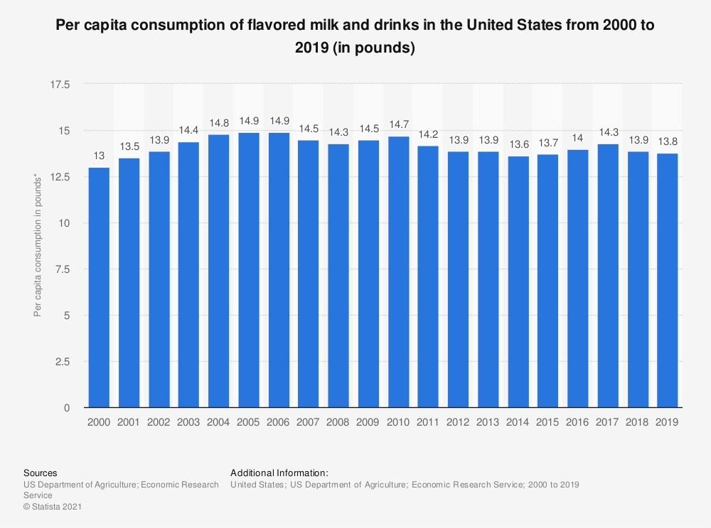 Statistic: Per capita consumption of flavored milk and drinks in the United States from 2000 to 2016 (in pounds) | Statista