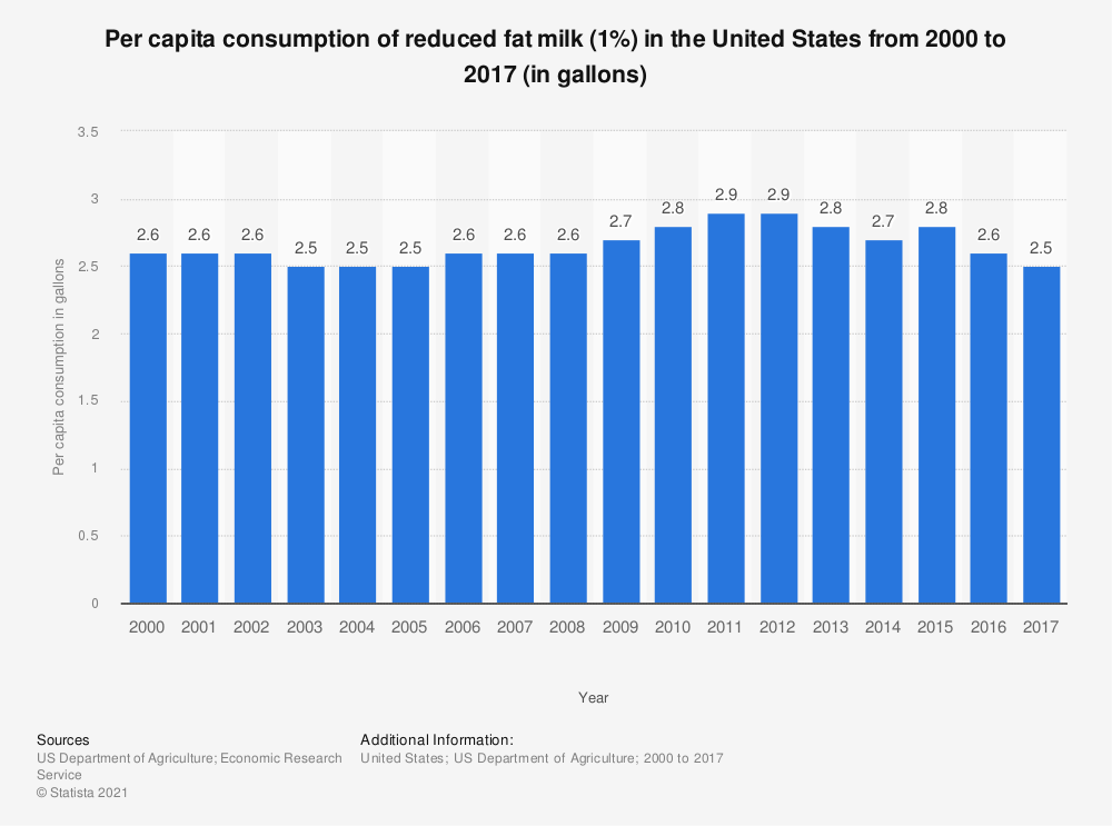 Statistic: Per capita consumption of reduced fat milk (1%) in the United States from 2000 to 2017 (in gallons) | Statista