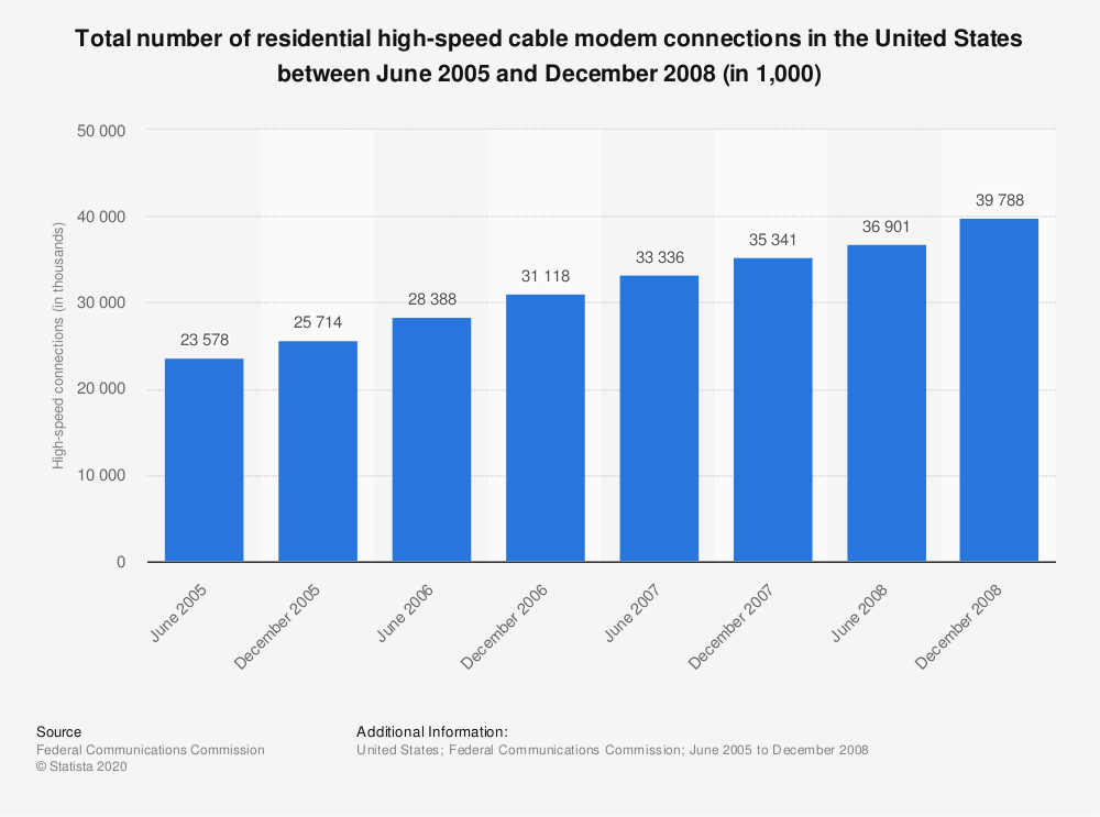 Statistic: Total number of residential high-speed cable modem connections in the United States between June 2005 and December 2008 (in 1,000) | Statista