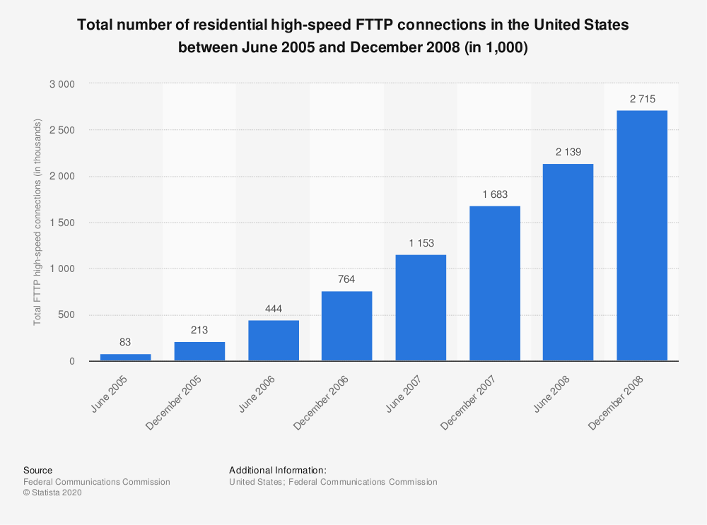 Statistic: Total number of residential high-speed FTTP connections in the United States between June 2005 and December 2008 (in 1,000) | Statista