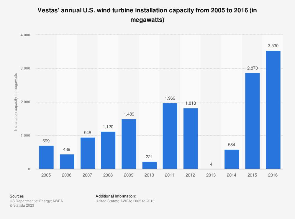 Statistic: Vestas' annual U.S. wind turbine installation capacity from 2005 to 2016 (in megawatts)  | Statista