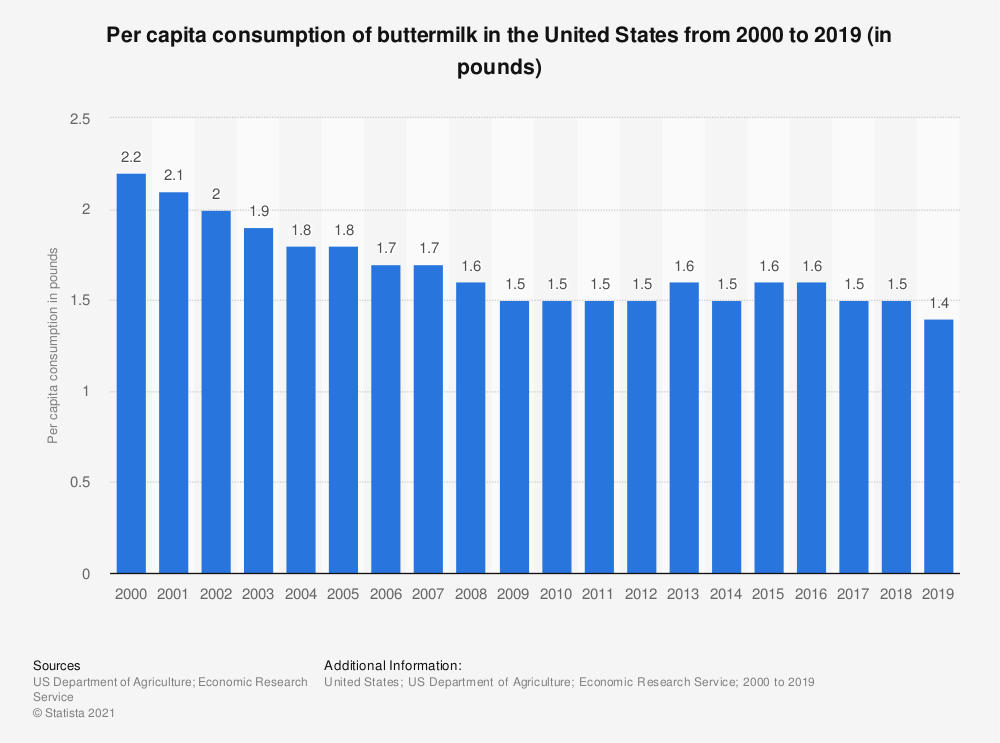 Statistic: Per capita consumption of buttermilk in the United States from 2000 to 2017 (in gallons) | Statista