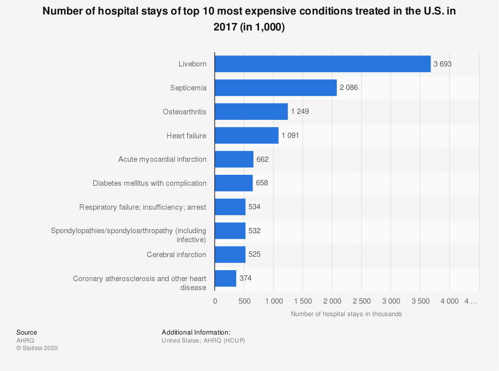 Statistic: Number of hospital stays of top 10 most expensive conditions treated in the U.S. in 2013 (in 1,000) | Statista