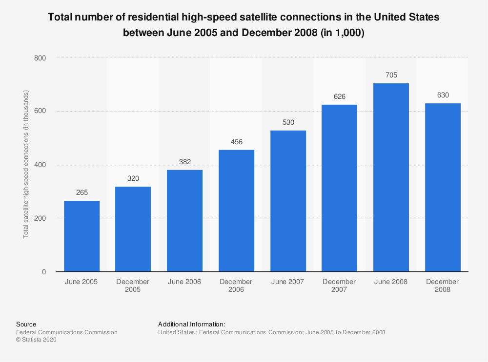 Statistic: Total number of residential high-speed satellite connections in the United States between June 2005 and December 2008 (in 1,000) | Statista