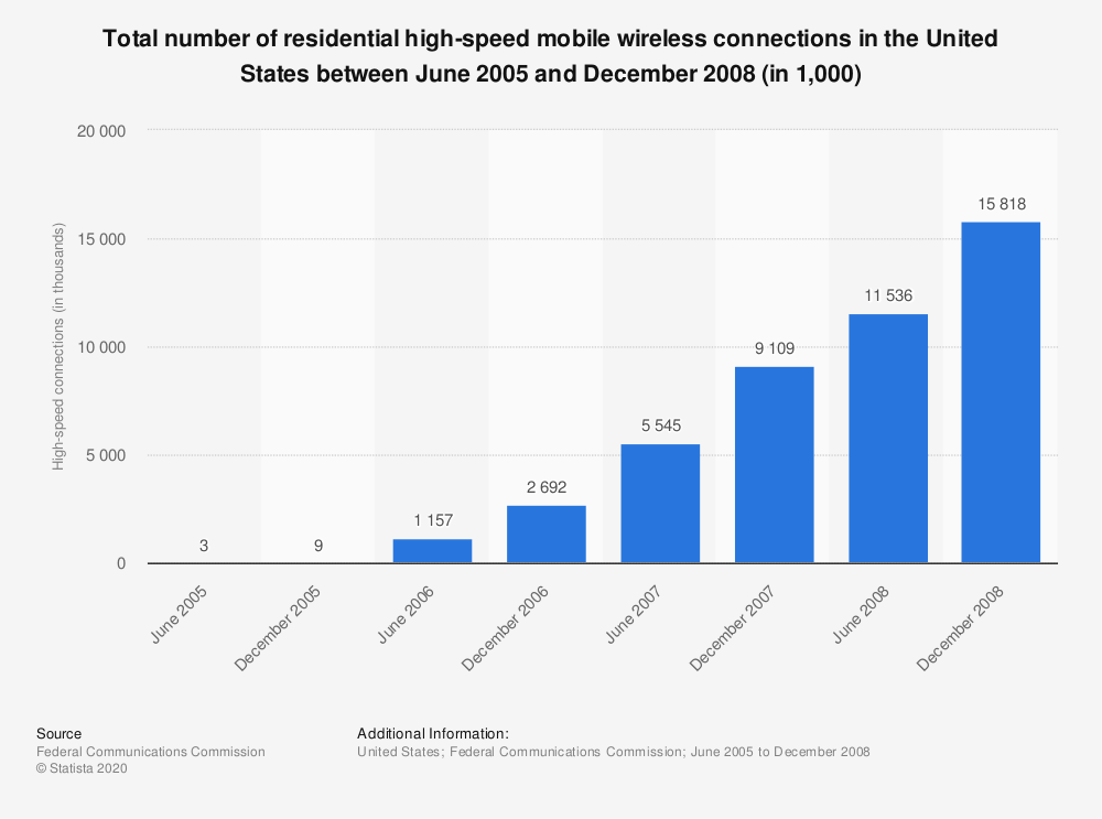 Statistic: Total number of residential high-speed mobile wireless connections in the United States between June 2005 and December 2008 (in 1,000) | Statista