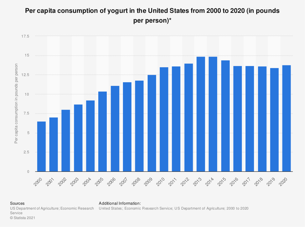 Statistic: Per capita consumption of yogurt in the United States from 2000 to 2017 (in pounds per person)* | Statista
