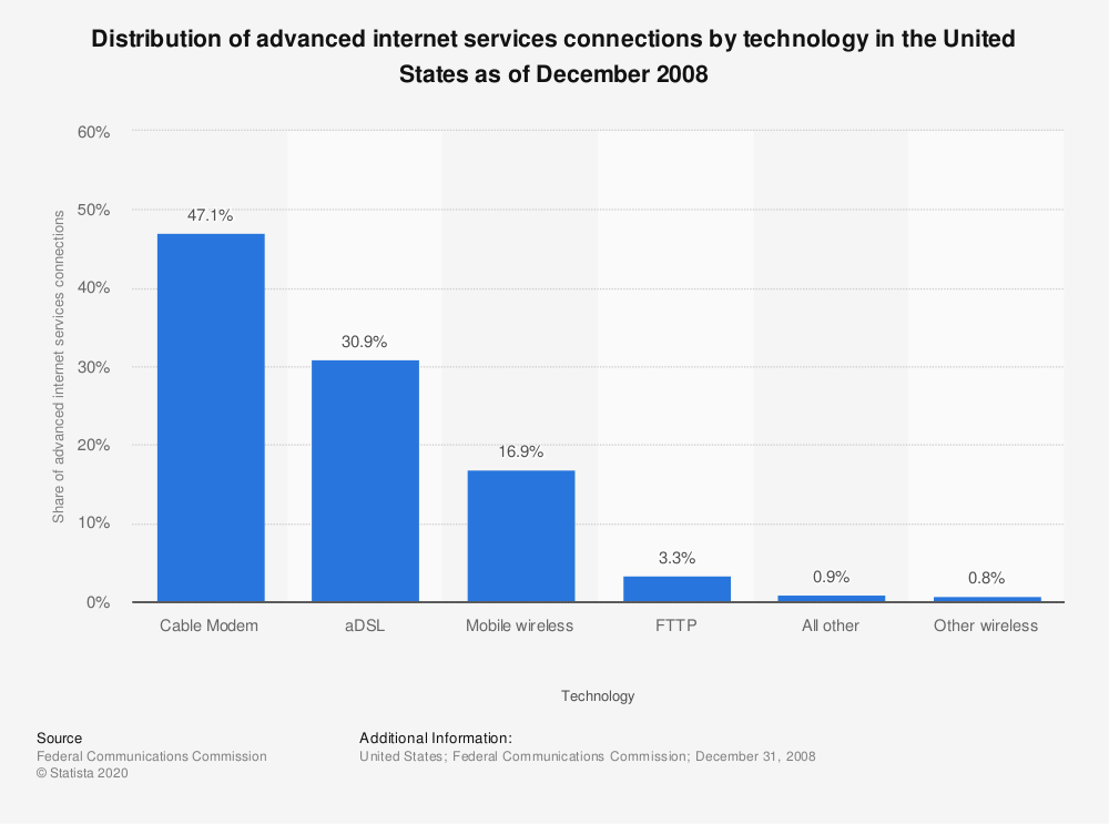 Statistic: Distribution of advanced internet services connections by technology in the United States as of December 2008   Statista