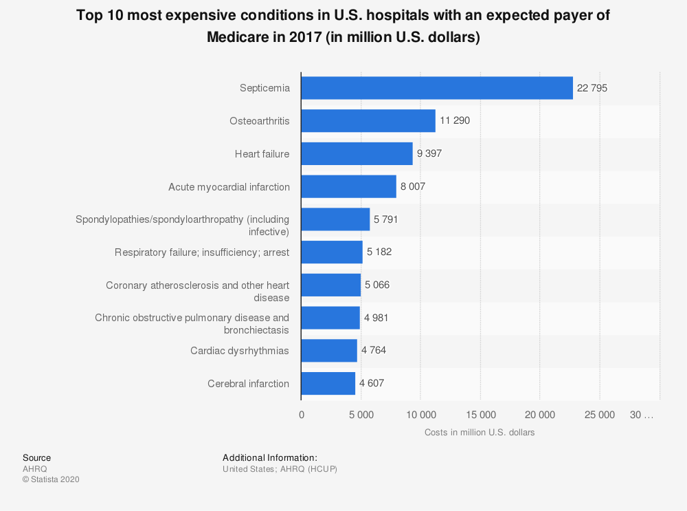 Statistic: Top 10 most expensive conditions in U.S. hospitals billed to Medicare in 2013 (in million U.S. dollars) | Statista