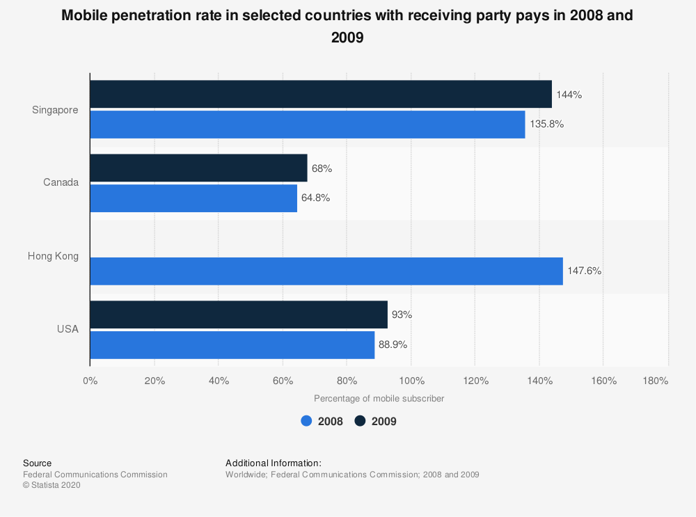 Statistic: Mobile penetration rate in selected countries with receiving party pays in 2008 and 2009 | Statista