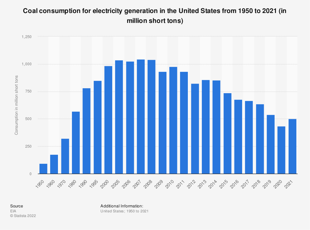 Statistic: Consumption of coal energy for electricity generation in the United States from 1950 to 2019 (in million short tons)* | Statista