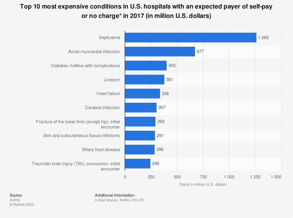 Statistic: Top 10 most expensive conditions in U.S. hospitals billed to the uninsured in 2013 (in million U.S. dollars) | Statista