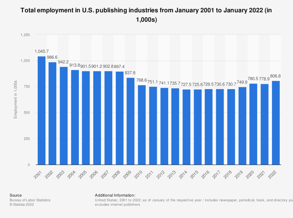 Statistic: Total employment in U.S. publishing industries from 2001 to 2020 (in 1,000s) | Statista