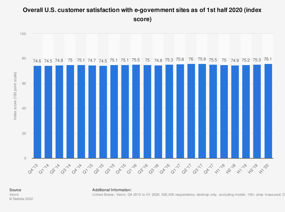 Statistic: Overall U.S. customer satisfaction with e-government sites as of 1st half 2020 (index score) | Statista