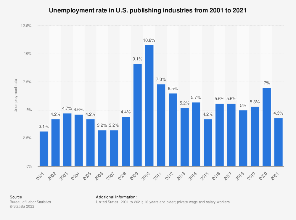 Statistic: Unemployment rate in U.S. publishing industries from 2001 to 2020 | Statista