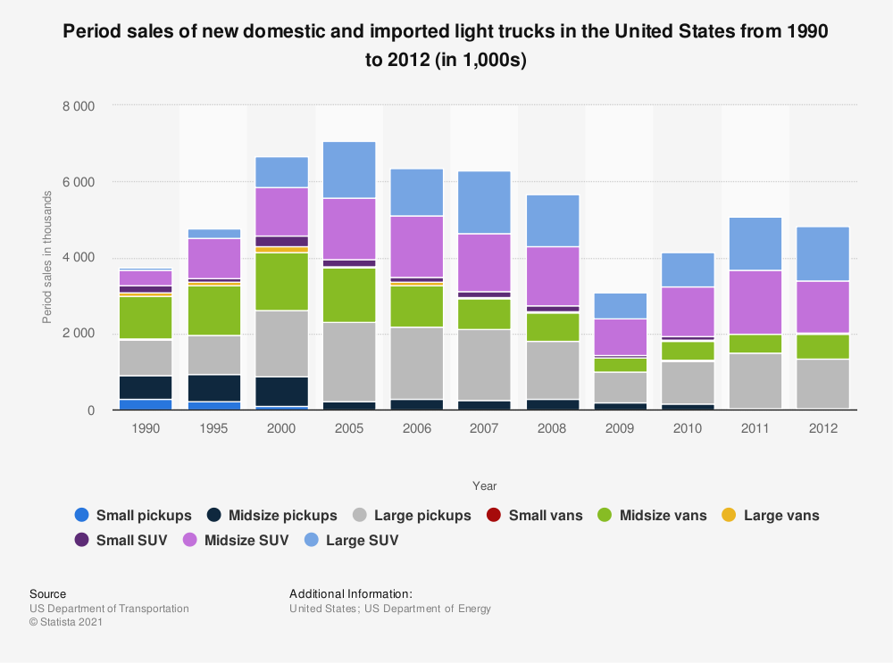 Statistic: Period sales of new domestic and imported light trucks in the United States from 1990 to 2012 (in 1,000s) | Statista