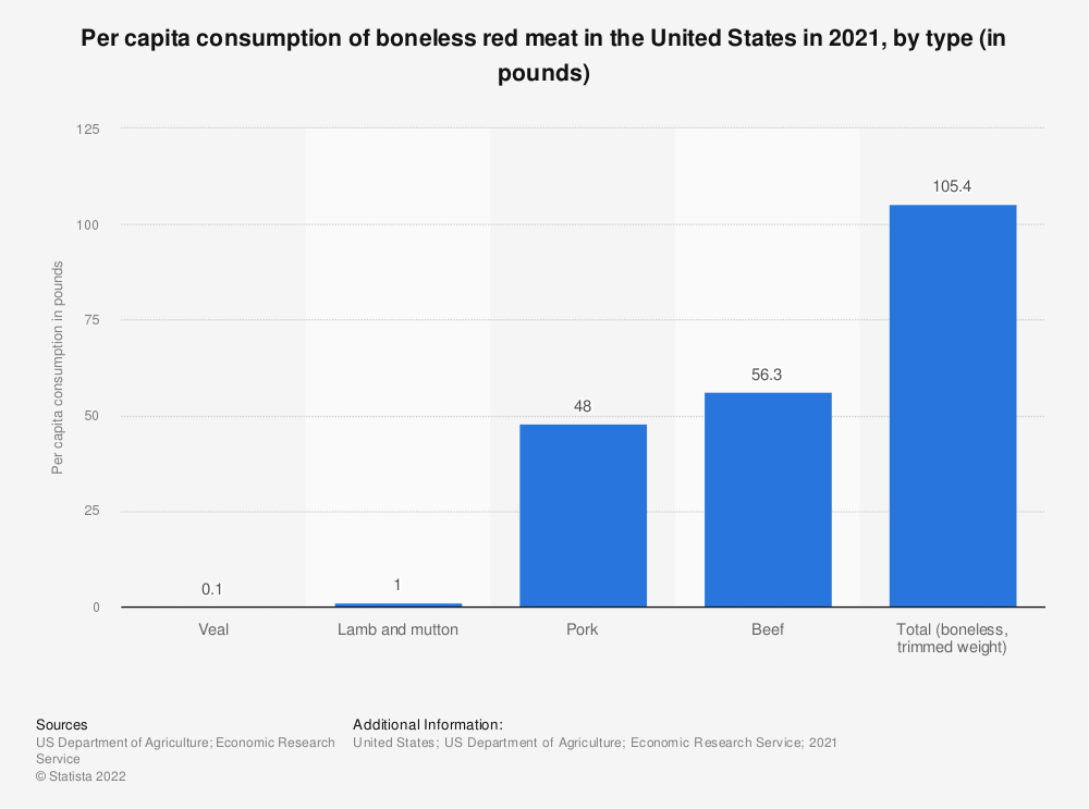 Statistic: Per capita consumption of boneless red meat in the United States in 2016, by type (in pounds) | Statista