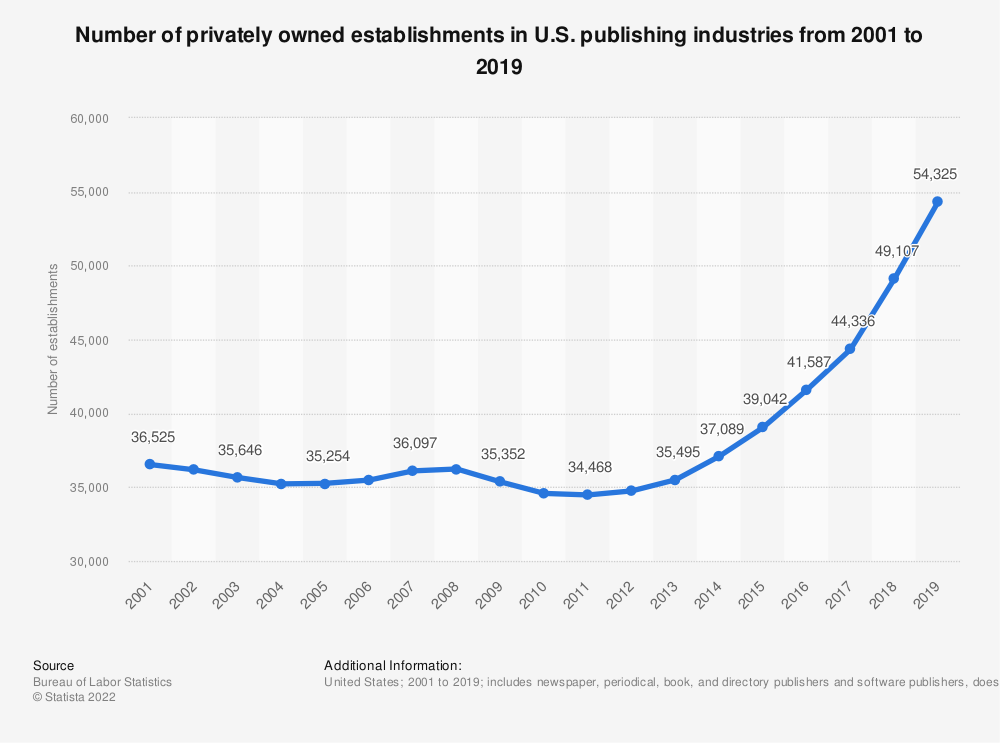 Statistic: Number of privately owned establishments* in U.S. publishing industries from 2001 to 2017 | Statista