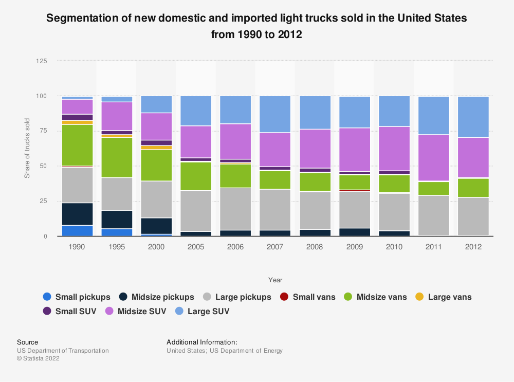 Statistic: Segmentation of new domestic and imported light trucks sold in the United States from 1990 to 2012 | Statista