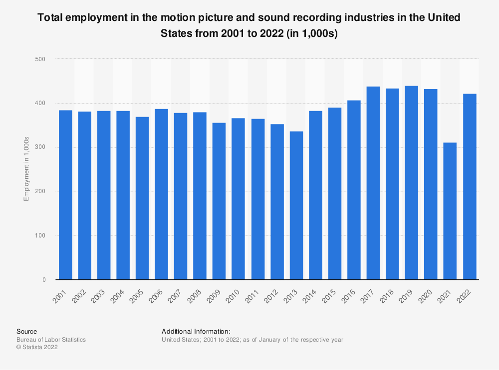 Statistic: Total employment in U.S. motion picture and sound recording industries from 2001 to 2019 (in 1,000s) | Statista