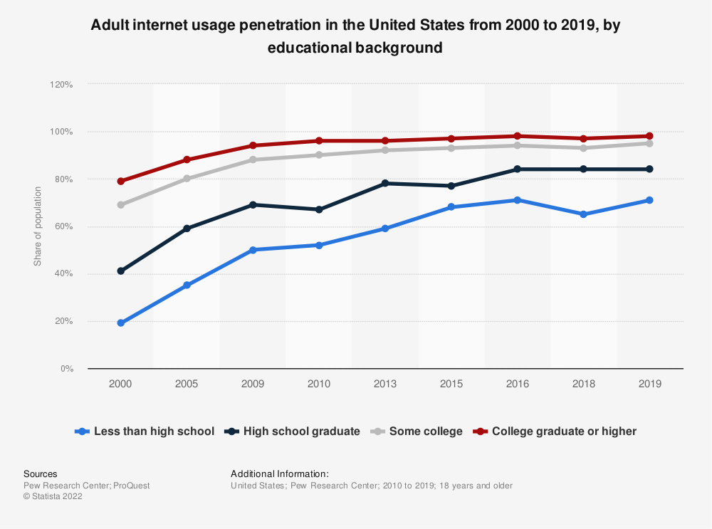 Statistic: Adult internet usage penetration in the United States from 2000 to 2019, by educational background   Statista