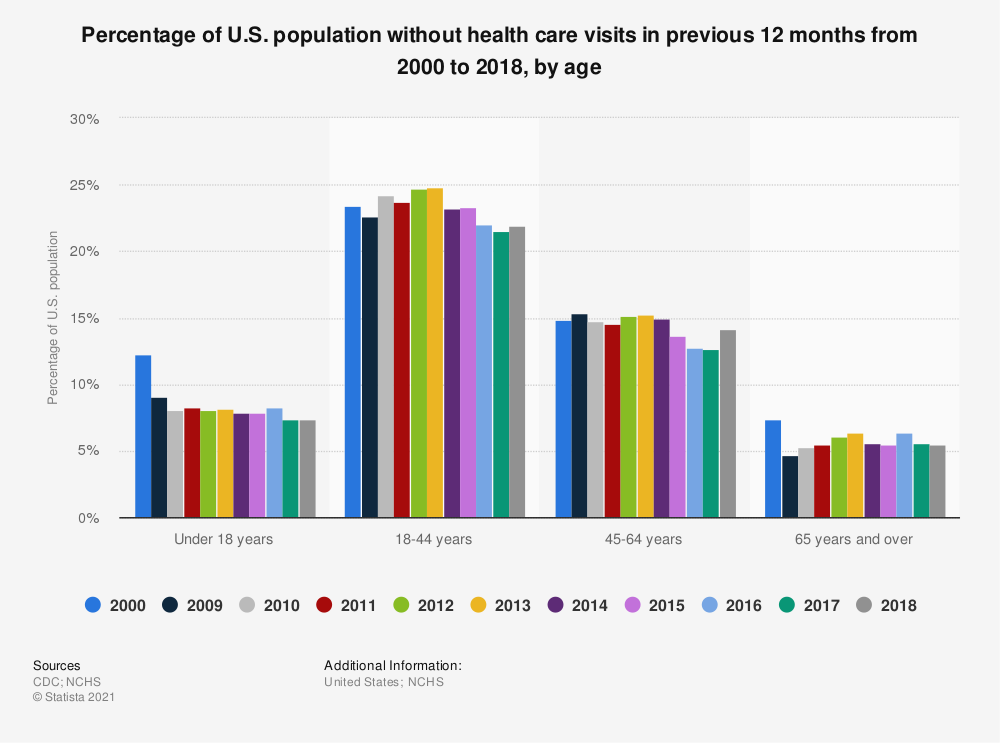 Statistic: Percentage of U.S. population without health care visits in previous 12 months from 2000 to 2016, by age | Statista